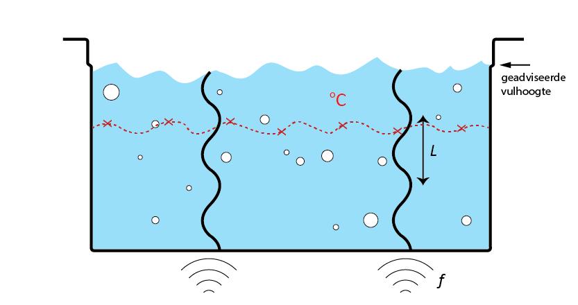 Schets van de staande golven (zwarte lijn) met golflengte L in een ultrasoon bad met frequentie f.