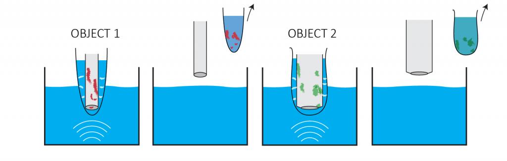 Door de objecten elk in een nieuwe BuBble bag te reinigen, wordt het ultrasone bad niet vies en het tweede object beter schoon, omdat je het vuil met het zakje mee weg gooit.