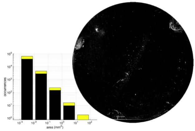 """Meetresultaat van een particle counter na het handmatig vervuilen van een 4"""" wafer met silicium-deeltjes. Door van dezelfde wafer een scan te maken na een reinigingsstap, kan de effectiviteit van de reiniging worden gemeten."""